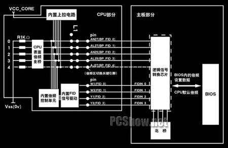 而由北桥芯片完成内存总线时钟频率的设定