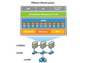 VMware Infrastructure Foundation for 2 processors 基础版