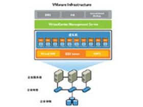 VMware VirtualCenter Foundation 基础版