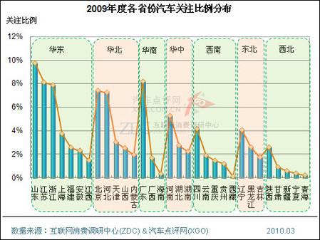 图:2009年度各省份汽车关注比例分布高清图片