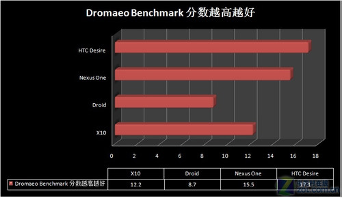 ȫ����ɱNexus One?HTC Desire������