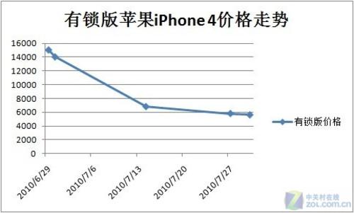 组合拳更强大 放弃港版iPhone4八大选择