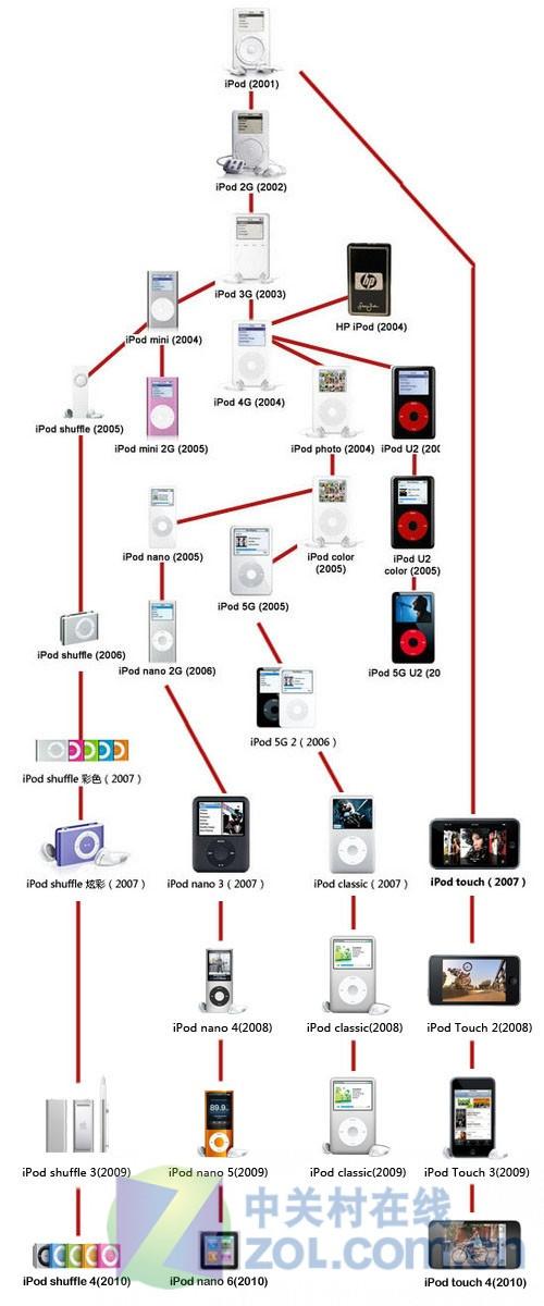 苹果家族新生代 新老iPod实际功能对比