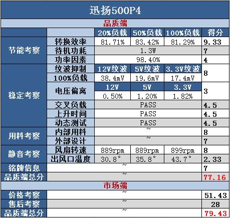 终极核武PK台 30款400W级电源炼狱重生