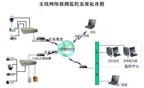网络监控系统方案_无线网络远程视频监控系统的解决方案