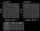 索尼Vario-Sonnar T* 24-70mm f/2.8 ZA SSM镜头画质图