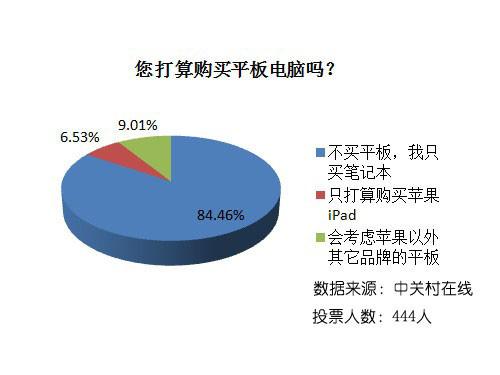 物价上涨电脑降价 春节中关村市场调查