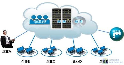 IT设备采购谈:看ITDM眼中的高效管理