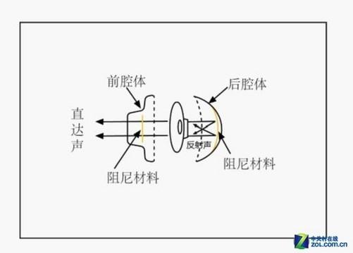 什么是阻尼电路