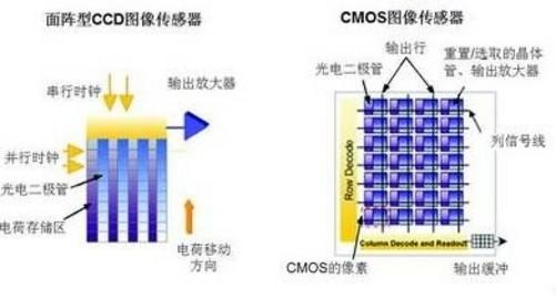 ccd与cmos不同工作原理