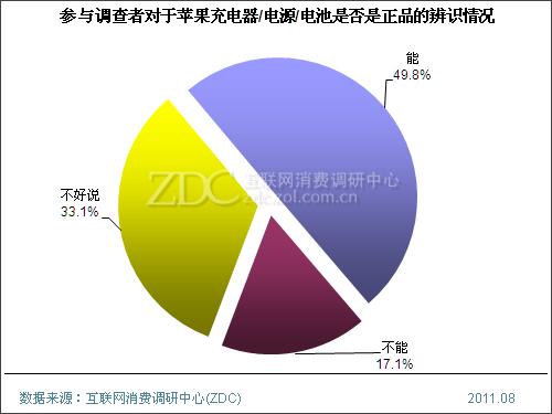 2011年中国苹果周边产品用户消费行为调查报告(三)