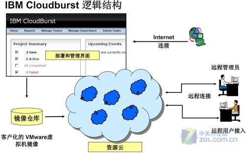 """IBM基础架构云帮助搭建各类有用""""云"""""""