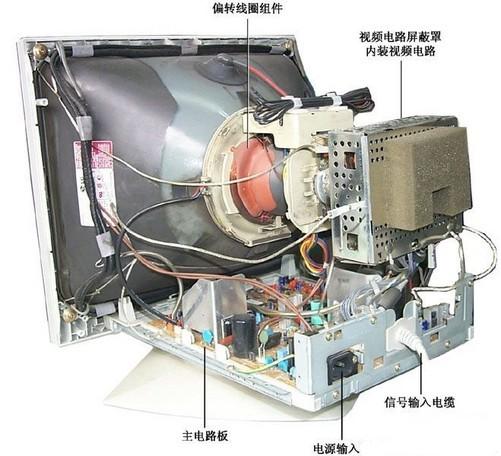 巨大的电子枪和复杂的电路让crt显示器的体积不得不