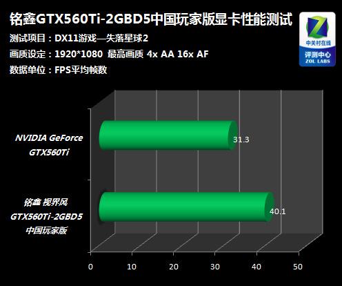 高端中的性价比之王 铭鑫GTX560Ti详测