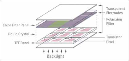 液晶基础知识百问:TFT显示器是什么?