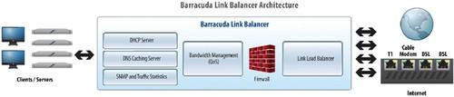 优化多链路带宽接入 梭子鱼链路负载均衡机