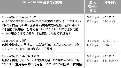企业网盾 思科ASA5500系列安全解决方案