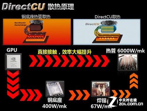 看低温怎样炼成 华硕DirectCU散热实测