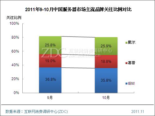 2011年10月中国服务器市场分析报告(简版)