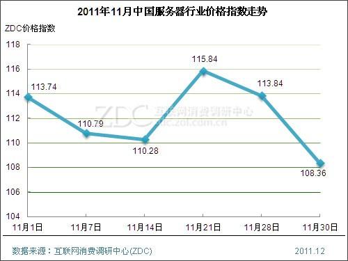 11月DIY指数狂涨近10点  网络设备连续爆跌13点多