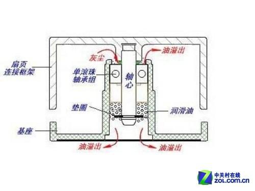 单滚珠轴承结构图