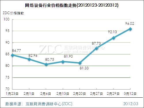 网络设备行业价格指数走势(2012.03.12)