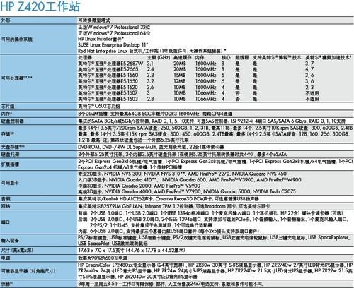 惠普Z420:兼具卓越性能与出色价值