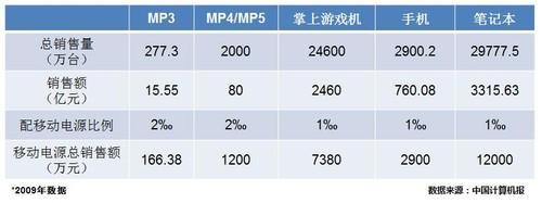 中关村在线发布行业首个移动电源评测标准