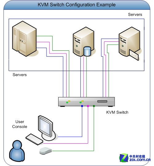 助企业精简管理 KVM切换器系列组网方案