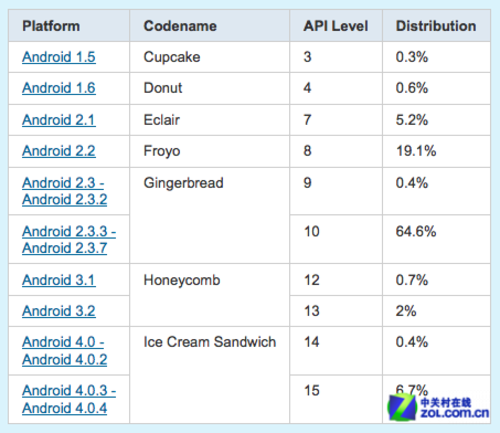 Android4.0只占7.1% Android2.3占多数