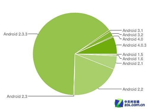 谷歌:Android 4.0占7.1% 2.3用户众多
