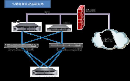 戴尔方案在电子商务网站建设中优势体现