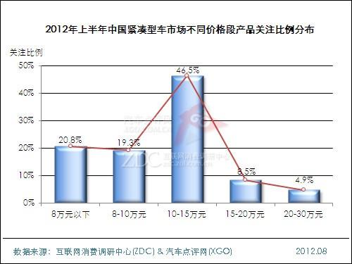 2012年上半年中国汽车市场分析报告(细分市场)