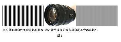 监控镜头分辩率及高清摄像机镜头的选择