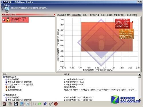 助载人航天 联想RD630服务器首测性能篇