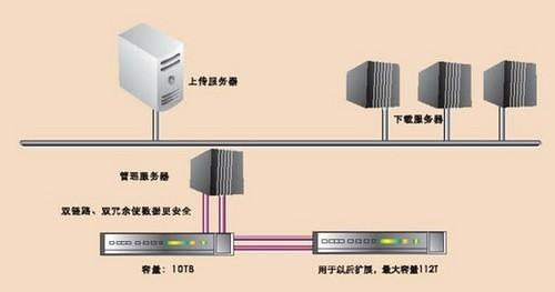 NEC大容量存储系统解决某音乐公司的网络存储难题