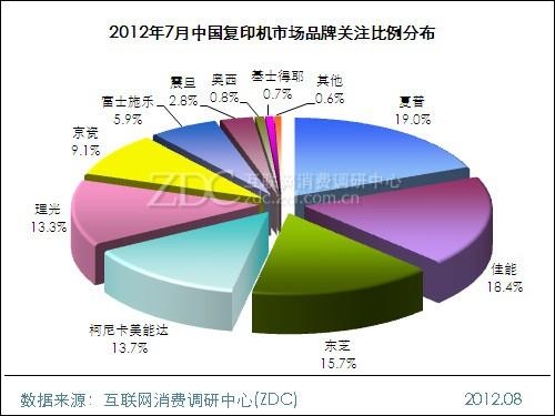 2012年7月中国复印机市场分析报告
