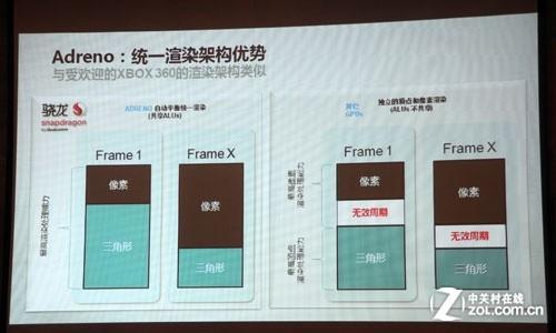 高通鲍山泉:Krait是Cortex-A15级最佳架构