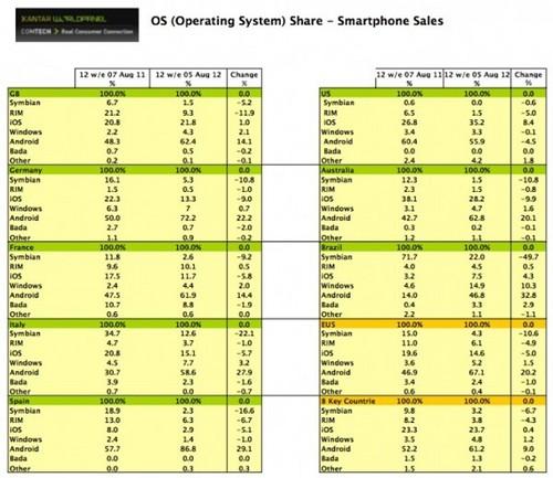 数据显示大屏更受欢迎 间接影响市场份额