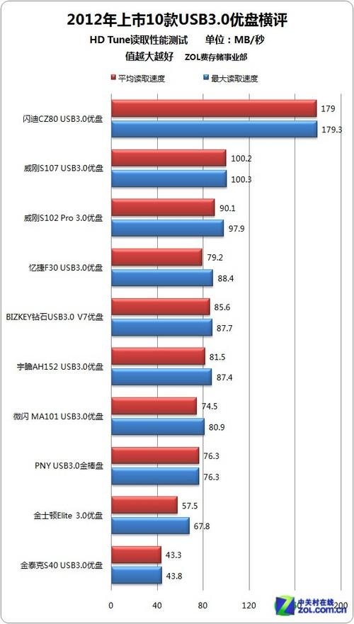 10款2012年上市USB3.0优盘横评