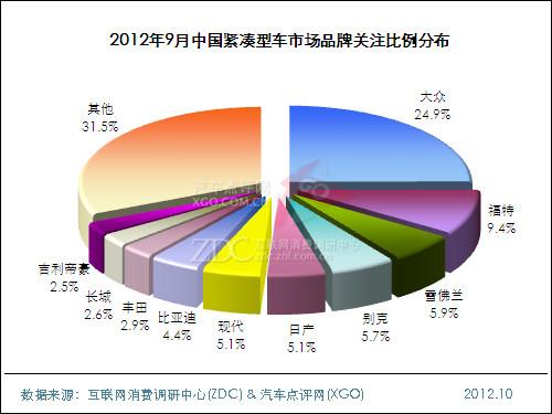 2012年9月中国紧凑型车市场分析报告