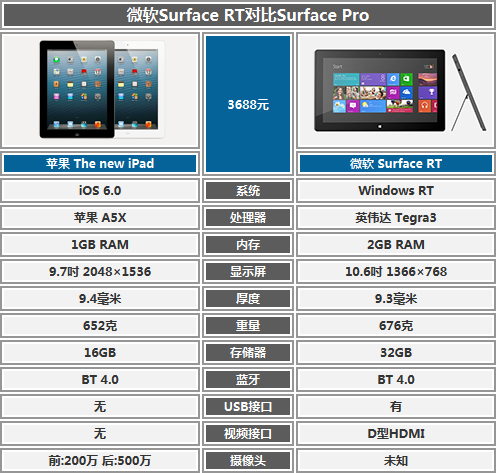 怕站错队?微软Surface平板是否值得买