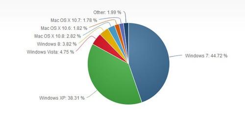 操作系统市占率新数据:Win8升至3.84%