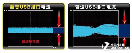 HiFi的极致诠释 技嘉顶级A88X全球首测