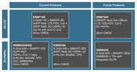 Intel:22nm Atom手机支持15频段LTE