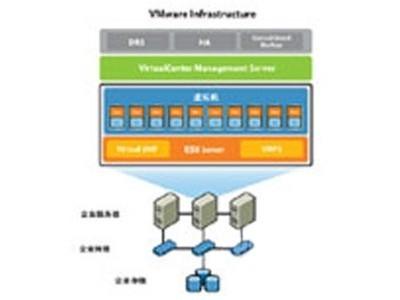 VMware vSphere 5 Essentials Kit for 3 hosts