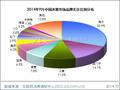 2014年9月中国冰箱市场分析报告