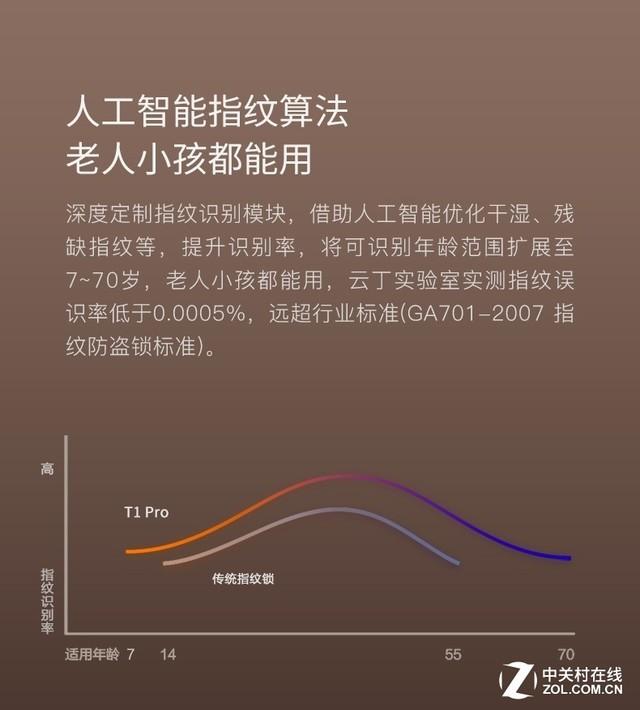 鹿客新品T1 pro智能锁京东降价最后一天