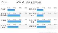 AGM X3(6GB RAM/全网通)专业拆机2
