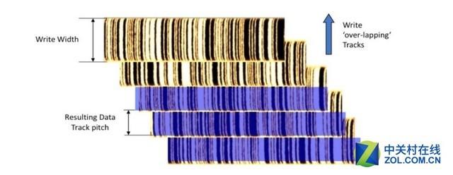 西部数据发布15TB机械硬盘 存储密度继续攀升